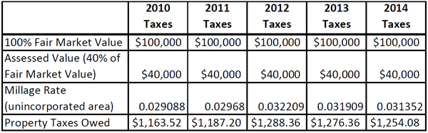 Georgia Ad Valorem Tax Calculator >> Barrow County Georgia Tax Rates